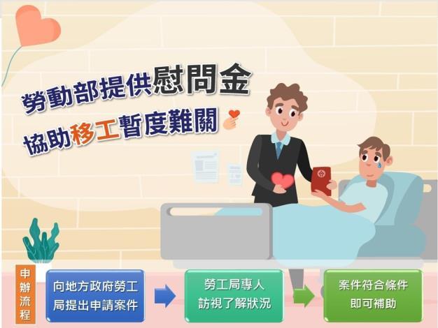 1080814勞動部勞動力發展署新聞稿(附圖)_勞動部提供慰問金協助移工。
