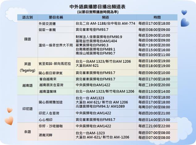 1080916勞動部勞動力發展署新聞稿(附圖2)_勞動部委託製播移工廣播節目播出頻道表