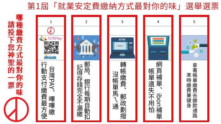 1081104勞動部勞動力發展署新聞稿(附圖)_行動支付多元繳納管道意示圖。
