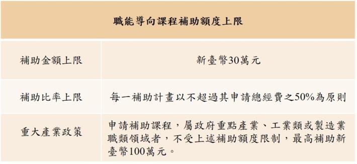 1090115勞動部勞動力發展署新聞稿(附圖)_職能導向課程補助額度上限
