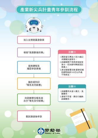 1090630勞動部勞動力發展署新聞稿(附圖2)_產業新尖兵計畫青年參訓流程