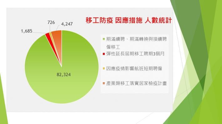 1090713勞動部勞動力發展署新聞稿(附圖2)_移工防疫因應措施人數統計.JPG