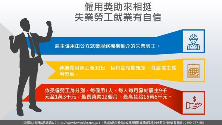 1090909勞動部勞動力發展署新聞稿(附圖)_僱用奬助來相挺 失業勞工就業有自信