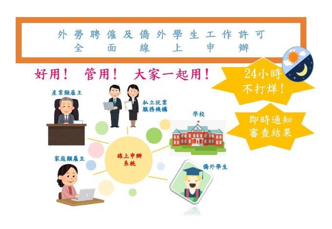 1080201勞動部勞動力發展署新聞稿(附圖)_外勞聘僱及僑外學生工作許可全面線上申辦。