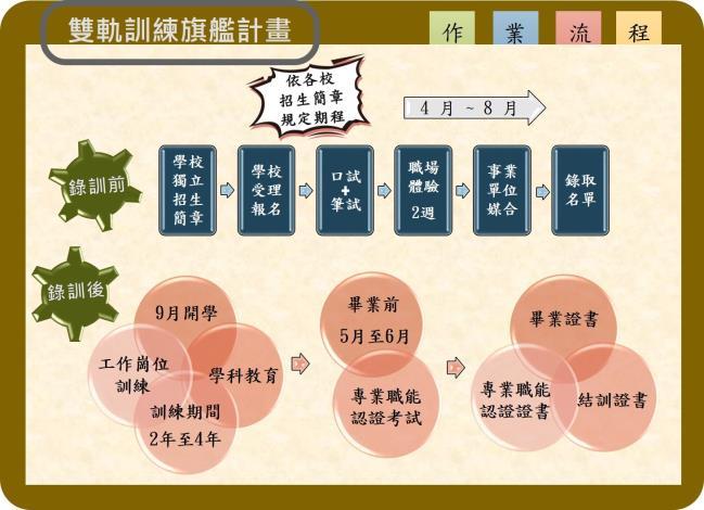 1080529勞動部勞動力發展署新聞稿(附圖)_勞動部雙軌訓練旗艦計畫。
