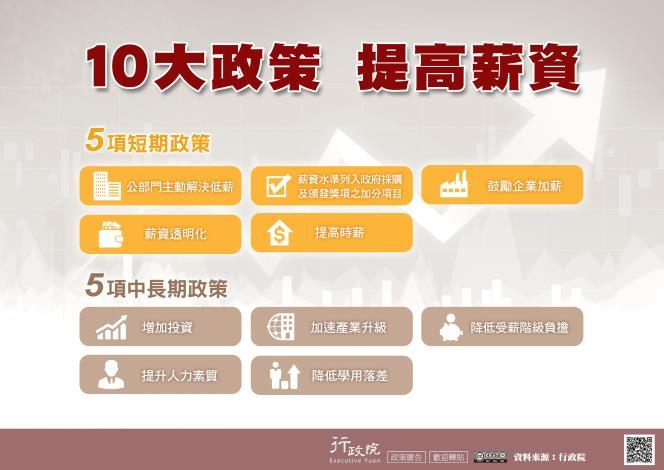 10大政策 提高薪資