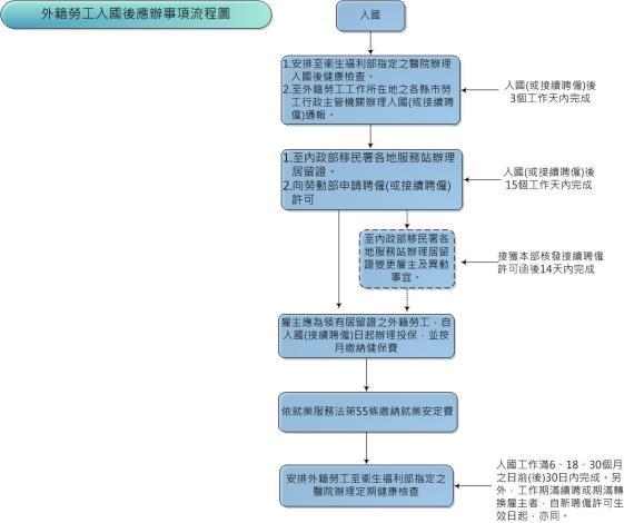 外籍勞工入國後應辦事項流程圖