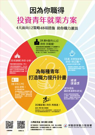 投資青年就業方案海報