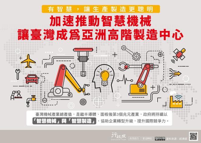 加速推動智慧機械產業