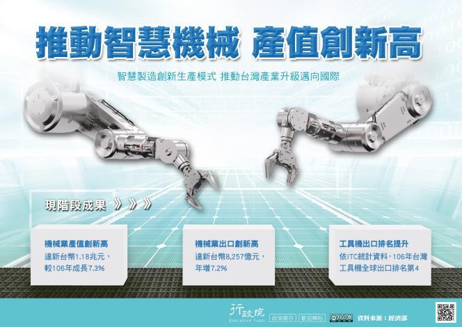推動智慧機械 產值創新高