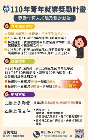 110年青年就業獎勵計畫圖卡(110.8.4)