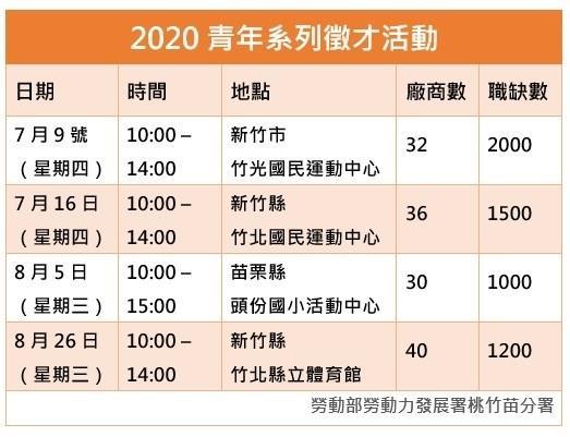 「2020青年系列徵才活動」將於7月起於竹、苗地區舉辦一系列共4場次徵才活動。