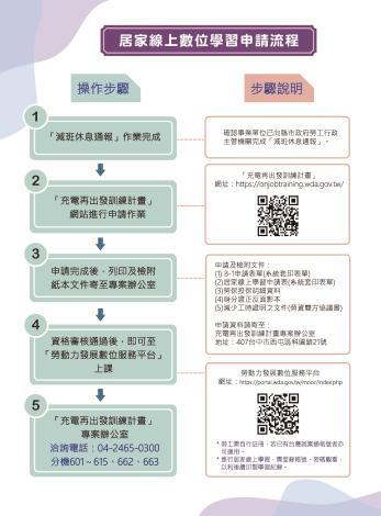 居家線上數位學習申請流程