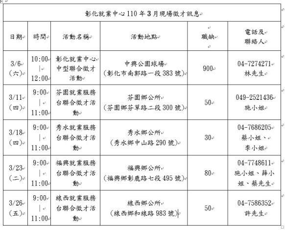 彰化就業中心110年3月現場徵才訊息.JPG