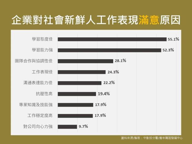 企業選才統計圖表 (2)