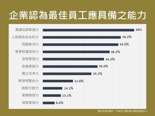 企業選才統計圖表 (5)