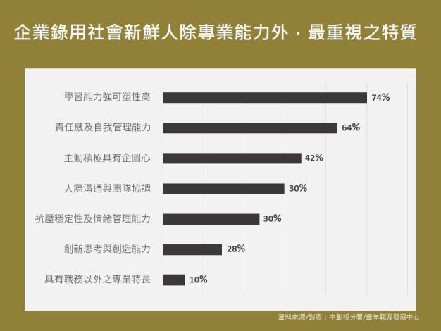 企業選才統計圖表 (4)