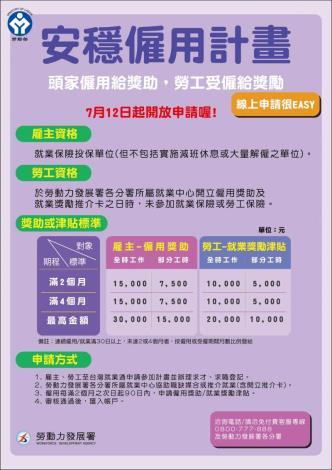 勞動部「安穩僱用計畫」2.0版將於7月12日正式上路,雇主及受僱勞工最高可領3萬及2萬的獎助及獎勵津貼。