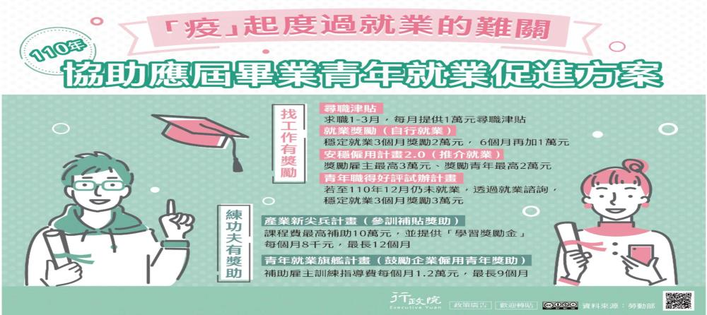 [另開新視窗]110年協助應屆畢業青年就業措施