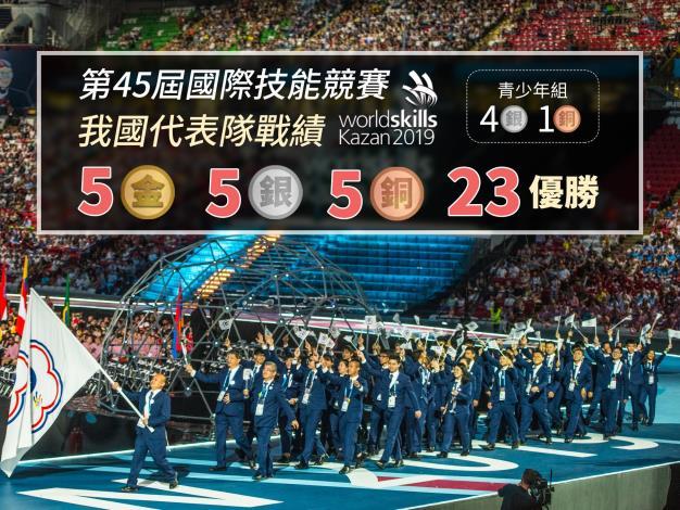 第45屆國際技能競賽-我國代表隊戰績