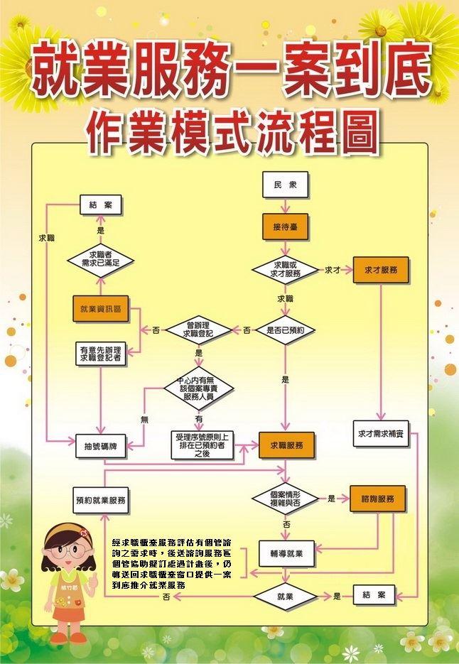 辦理就業服務流程圖