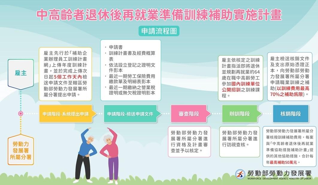 中高齡者退休後再就業準備訓練 補助實施計畫申請流程圖