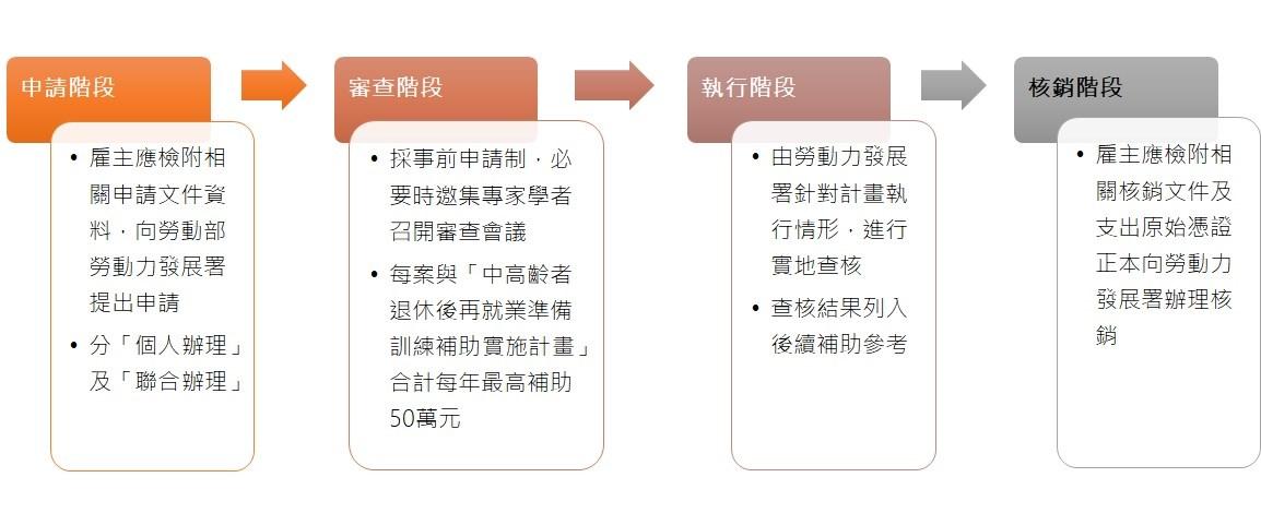 申請流程圖
