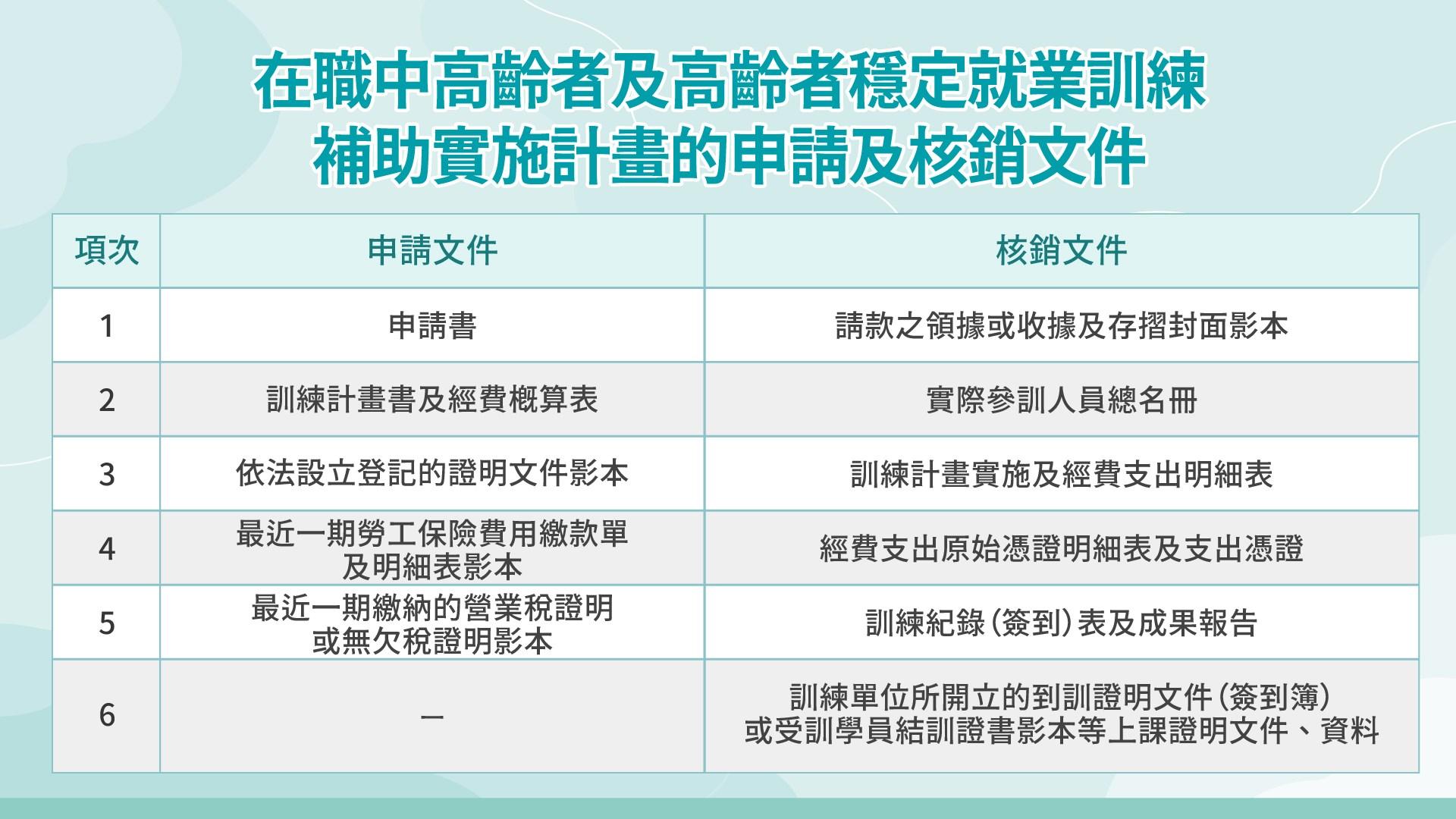 「在職中高齡者及高齡者穩定就業訓練補助實施計畫」懶人包6