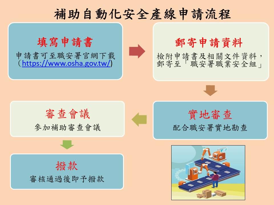 補助自動化安全產線-申請流程