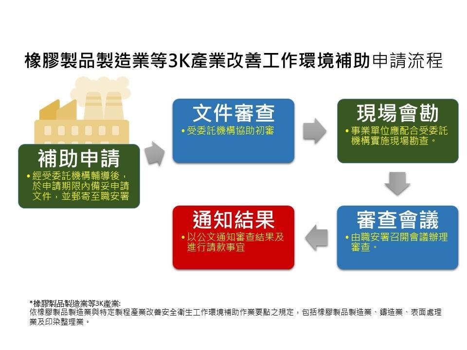 補助橡膠製品製造業改善工作環境_申請流程圖
