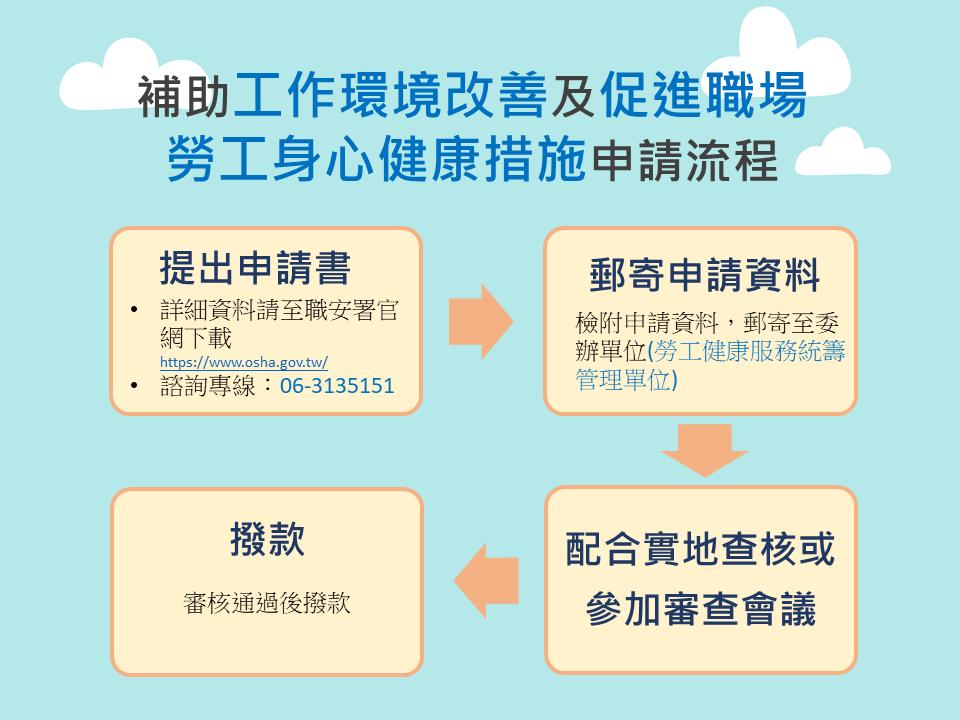 補助促進職場健康措施_申請流程圖