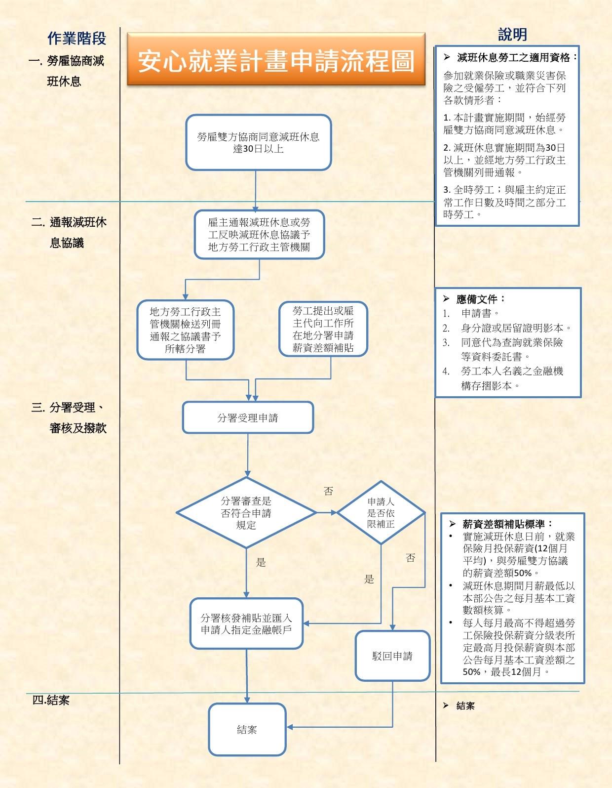 安心就業計畫流程圖