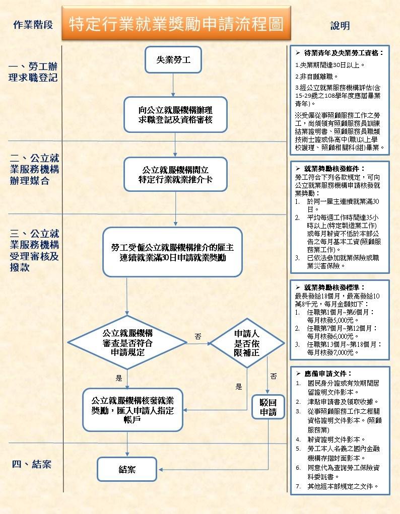特定行業就獎勵津貼(申請流程圖)