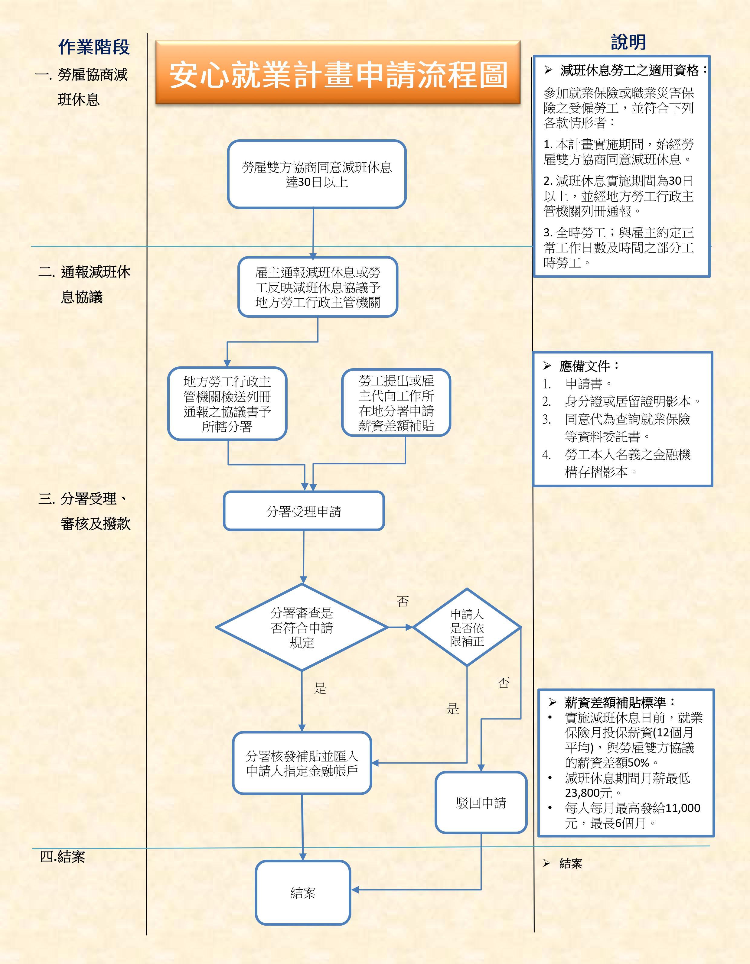安心就業計畫申請流程圖