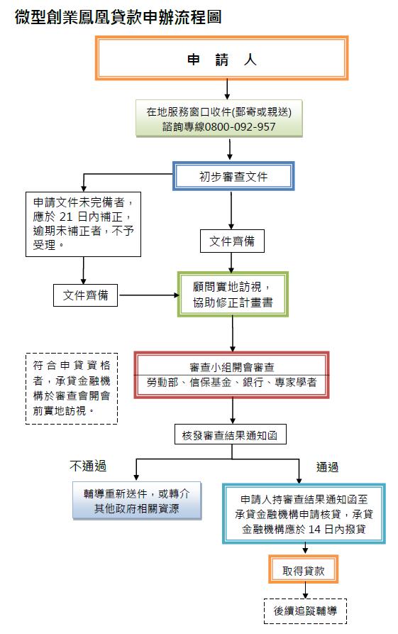 微型創業鳳凰貸款申辦流程圖