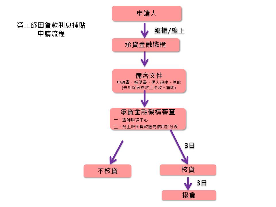 勞工紓困貸款及利息補貼申請流程圖