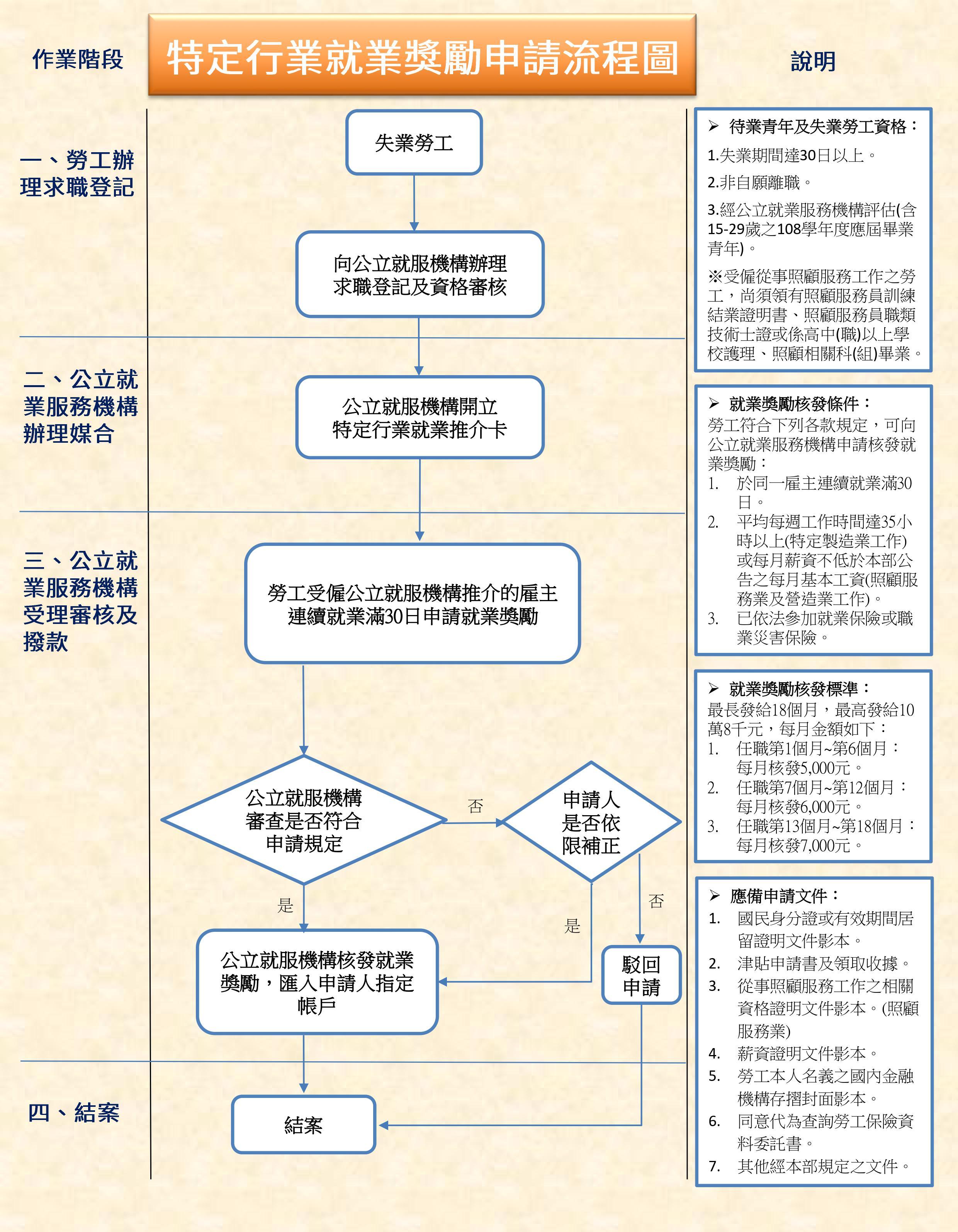 營造業就業獎勵申請流程圖