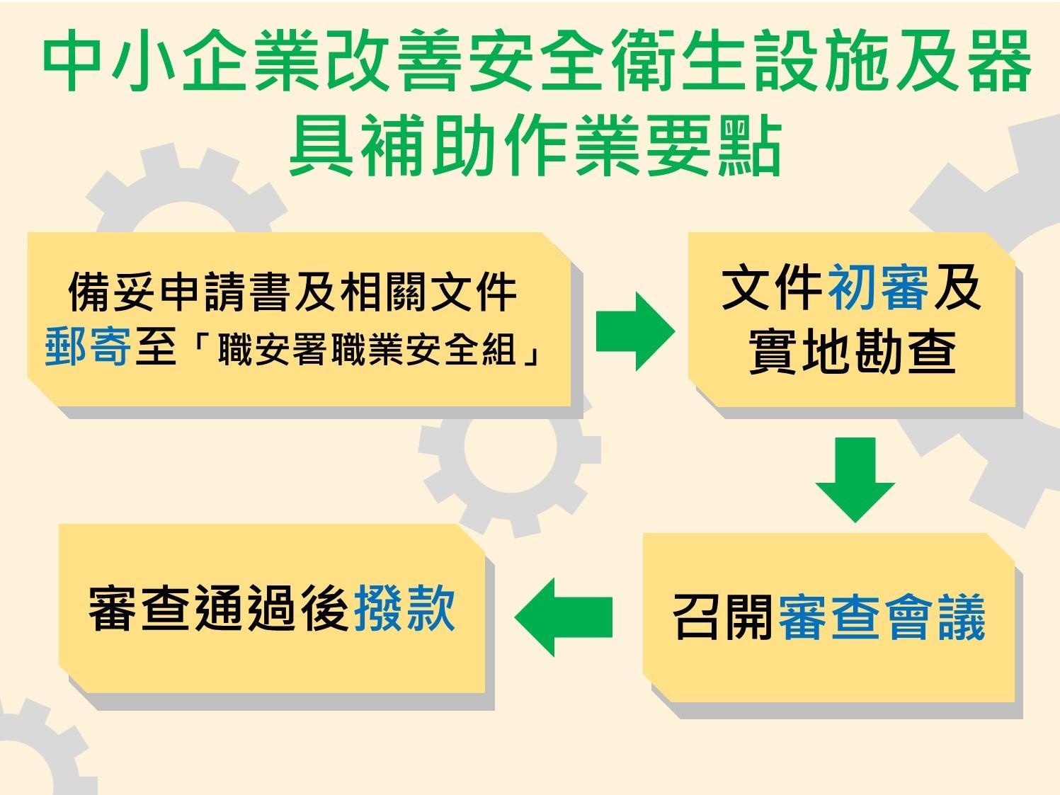 中小企業改善安全衛生設施及器具補助作業要點-申請流程