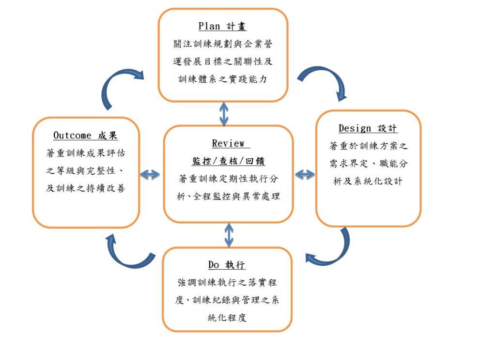 訓練品質系統介紹