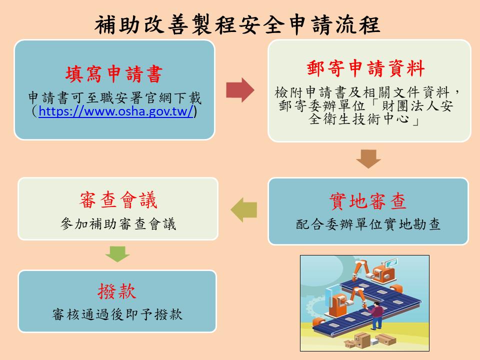補助事業單位改善製程安全-申請流程
