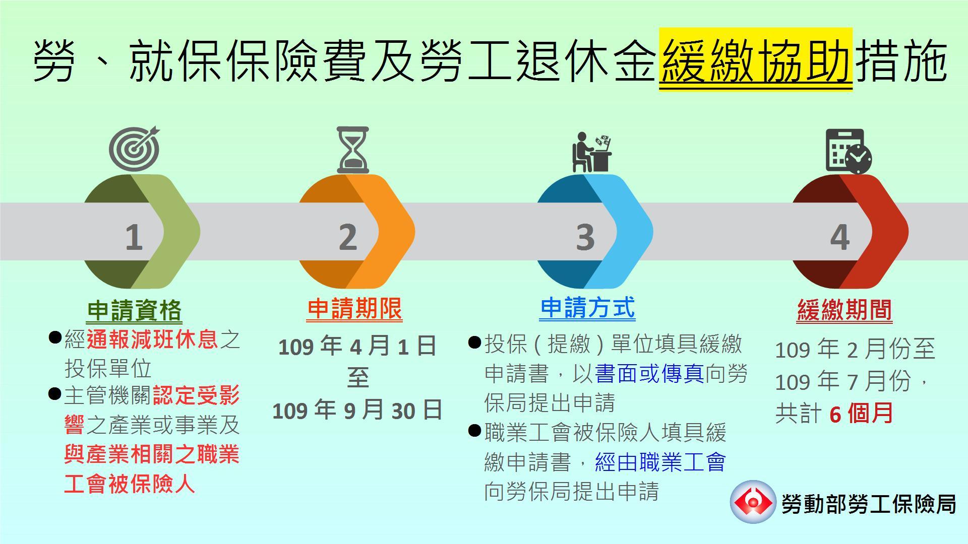 勞就保費及勞工退休金緩繳協助措施-申請流程圖