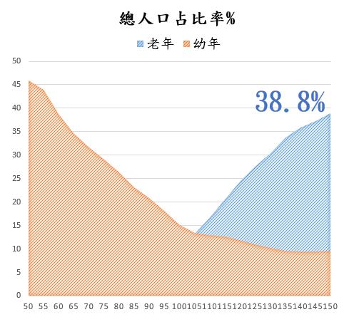 根據國家發展委員會預估在民國107年,65歲以上高齡人口數將會達到總人口數14%,正式成為「高齡社會」;民國150年更將躍升至38.8%,意味每5人中就有近2人超過65歲,可能成為全球最老國家之一。
