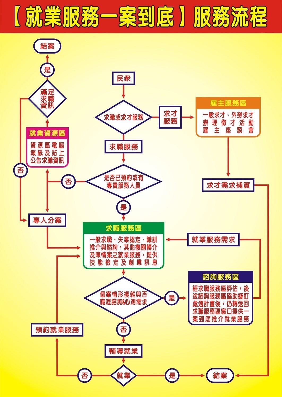 就業服務一案到底流程圖