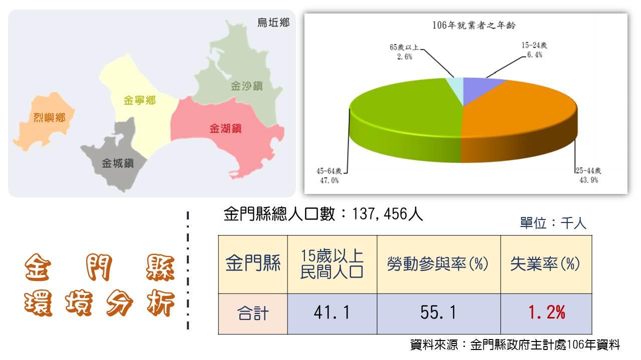 勞動力人口分佈圖