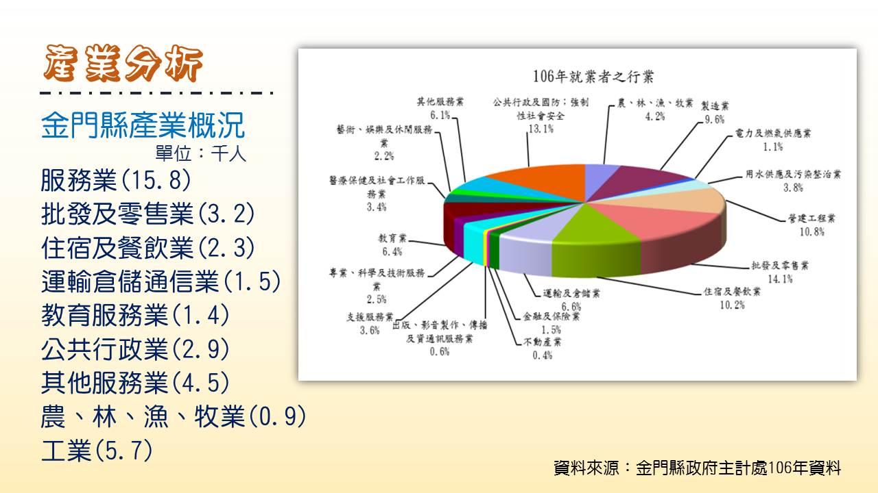 產業分析圖