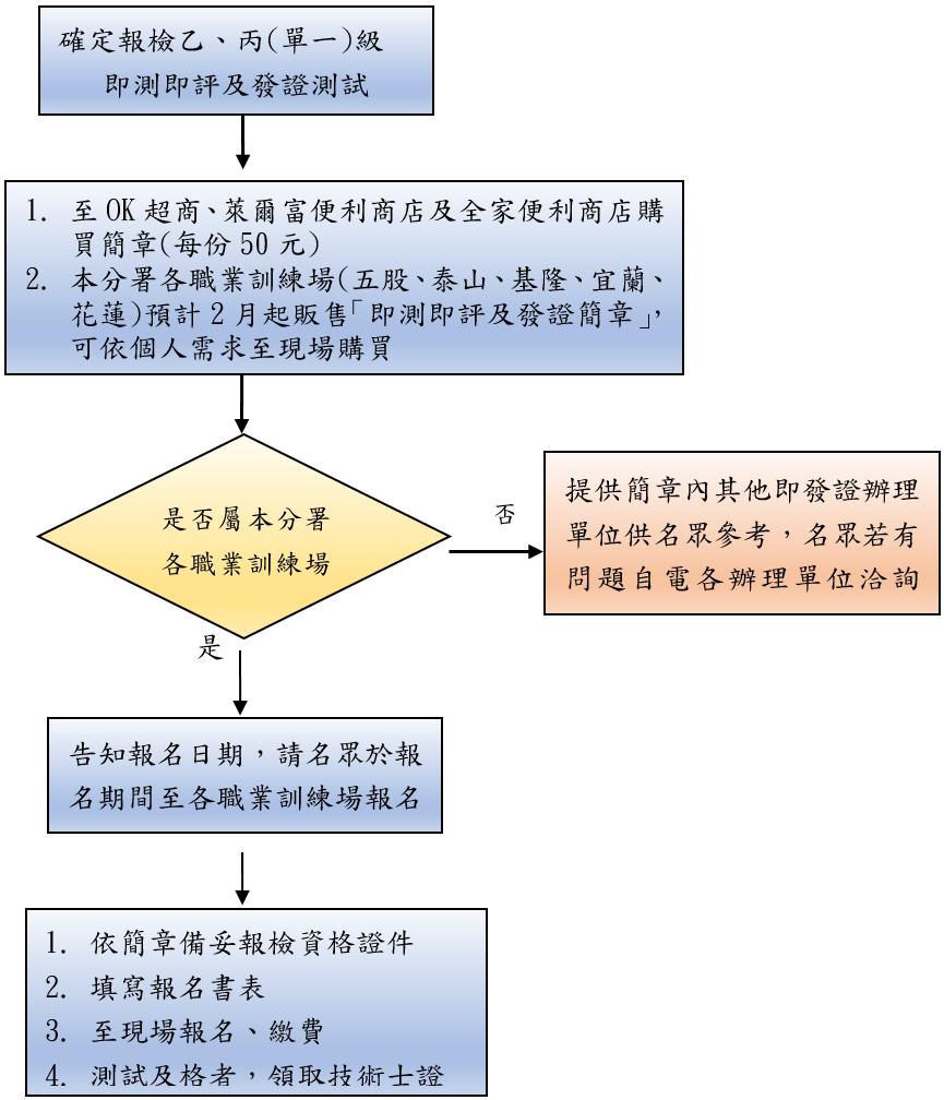 販賣簡章及報檢職類作業流程圖