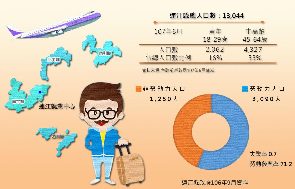 連江縣總人口數及勞動人口、失業率