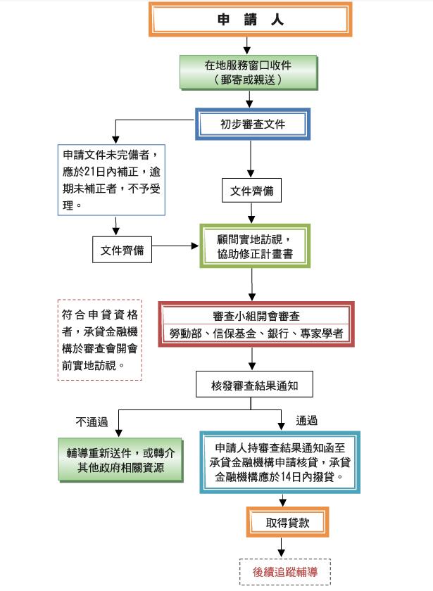 創業貸款流程圖