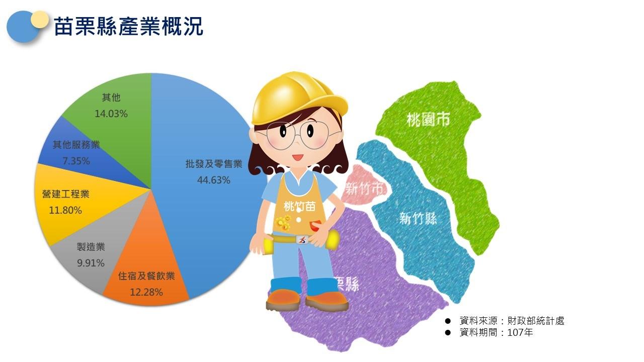 轄區說明-苗栗縣產業概況:批發及零售業佔44.63%,住宿及餐飲業佔12.28%,營建工程業佔11.8%,製造業佔9.91%,其他服務業佔7.35%。