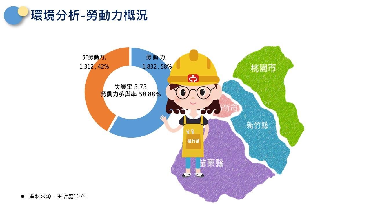 轄區說明-桃竹苗勞動力概況(非勞動力佔42%,勞動力佔58%,勞參率為58.88%)